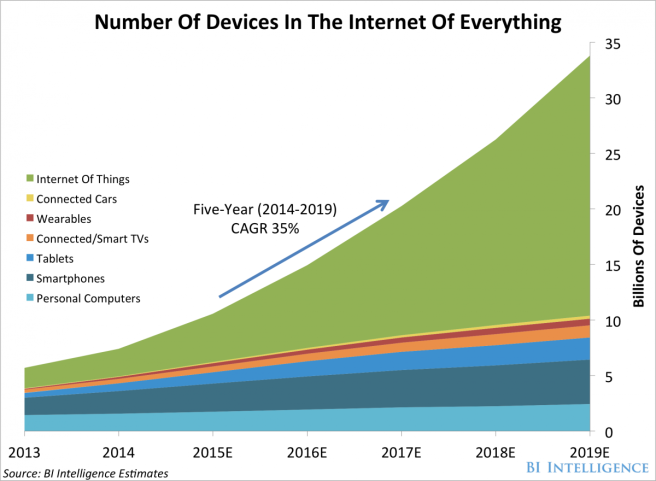 number-of-devices-in-the-internet-of-everything